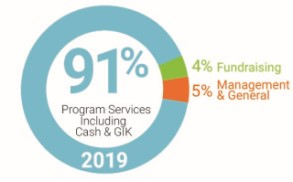 91% Program Services